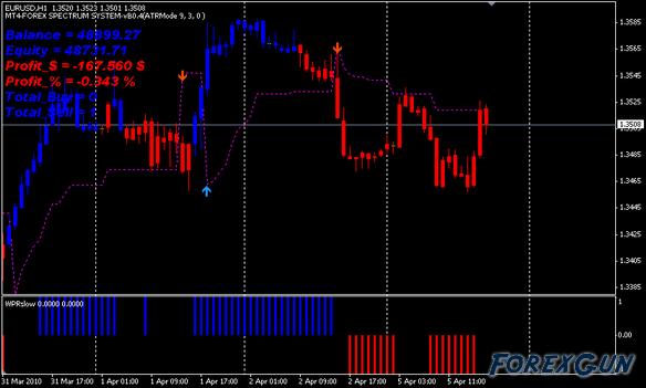 Wie man forex trading charts lernte foto 10