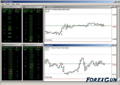 Программа Market Signal -  технического анализа!