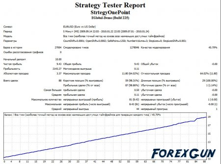"Cоветник форекс - ""StrategyOnePoint"""