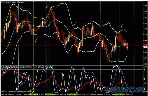 Торговая система Nanningbob 4H