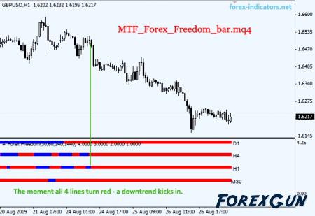 Индикаторы forex freedom bar forex rebate кто пробовал