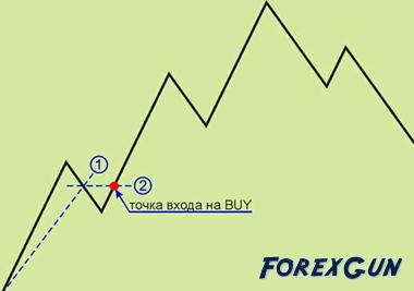 Форекс стратегия Середина - предназначена для трейдеров любого уровня