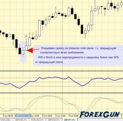 """Форекс стратегия """"Ценового прорыва"""" для форекс трейдеров любого уровня"""
