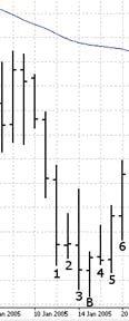 """Форекс стратегия """"Билла Вильямса"""" - биржевая торговля  проверенная временем!"""