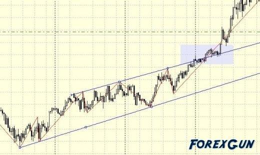 """Форекс стратегия """"Страховка Торговой Позиции"""" - трейдеров любого уровня!"""