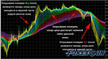 """Форекс индикатор """"e-Rainbow 1.0"""" - толковый технический инструмент Форекс!"""