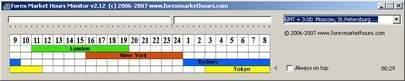 """Форекс программа """"Forex Market Hours"""" - торговые сессии Форекс и их расписание!"""