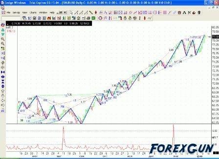 """Forex софт """"EWINDOWS"""" - технический анализ для профессионалов!"""