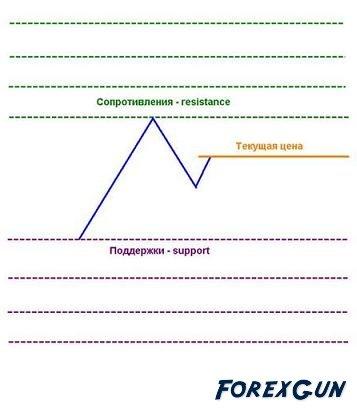Статьи форекс: Уровни поддержки и сопротивления!
