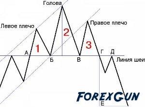 LIONSTONE INVESTMENT LTD - Фигуры изменения тренда (часть 1)!