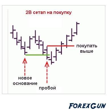 Lionstone Investment Ltd - Торговая стратегия Форекс «2В Паттерн»