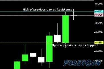 Lionstone Investment Ltd - Торговая стратегия DOSRT просто даже для начинающих трейдеров Forex!