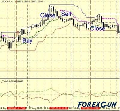 Fata Morgana форекстратегия позиция на Buy