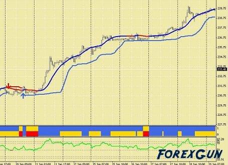 Форекс: путь к миллиону, механическая торговая система!