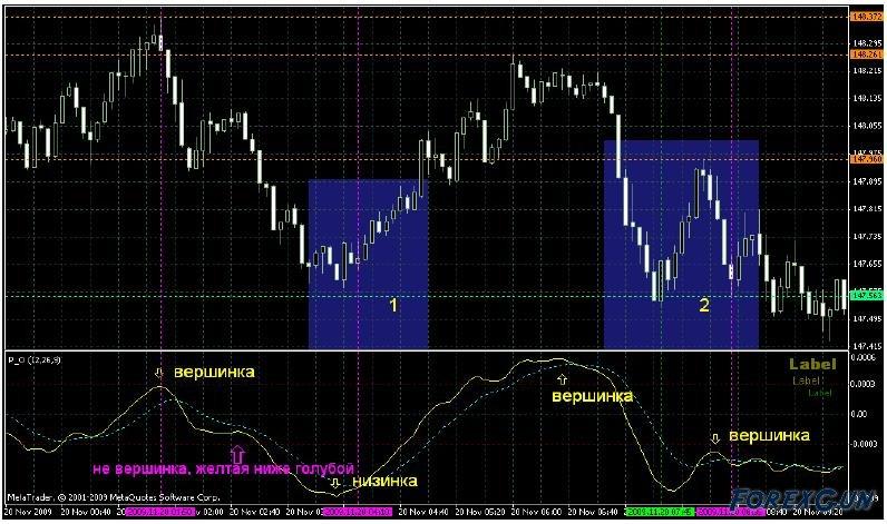 Торговля на форексе с помощью механических торговых систем о товарных биржах и биржевой торговле ко