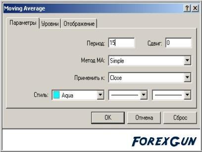 Скользящие средние форекс
