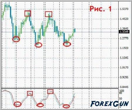 Статьи форекс: индикатор Стохастик | Stochastic в торговле!