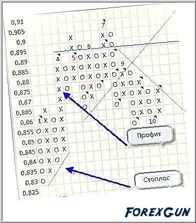 Графический анализ по методу крестики-нолики на рынке Форекс!