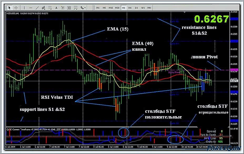 Forex автоматическая торговая система secrets to trading futures