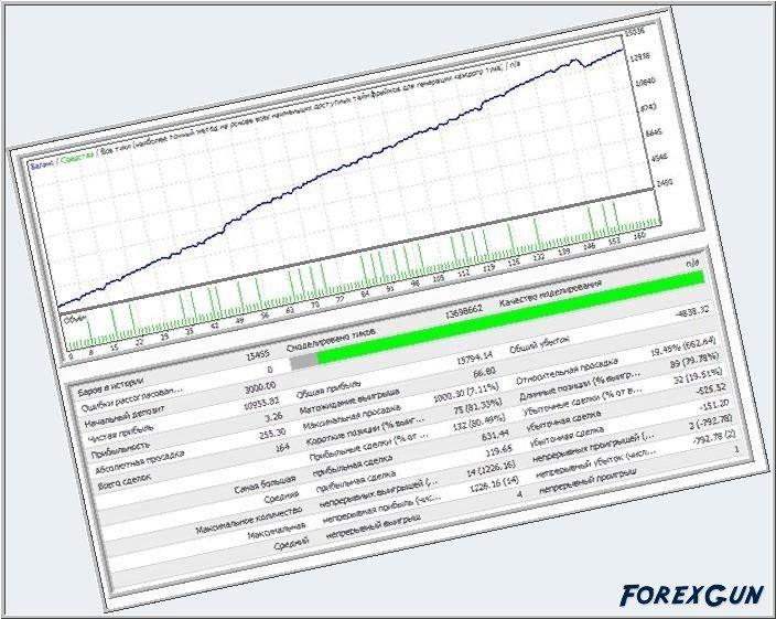 Форекс гун советники forex pivot point